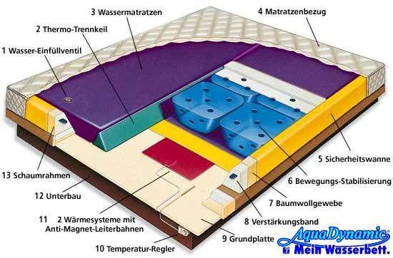 Aqua Dynamic Mein Wasserbett Schweizer Qualität Und Marktführer