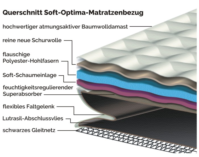 Soft-Optima-Bezug Querschnitt Grafik